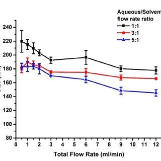 (PDF) Formulation of Monodisperse Non-Ionic Surfactant