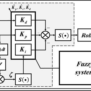Block diagram of SG-PID controller. Gain scheduling VI in