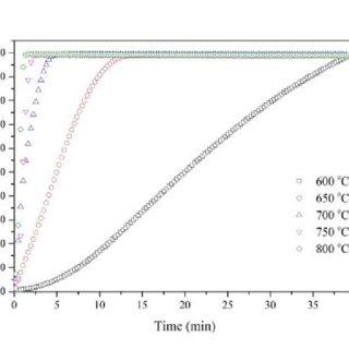 The calcium carbonate (CaCO3) conversion, versus time for