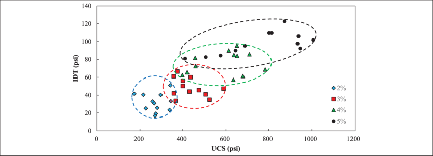 Relationship between UCS and idt strength for cement