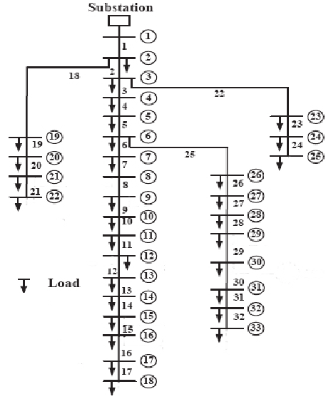 A one-line diagram of IEEE 33-bus distribution system