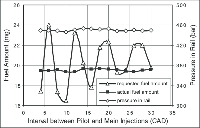 Injection pulse width variation for keeping same fuel