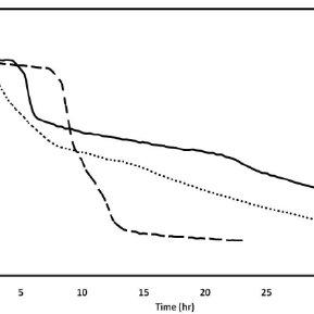 (PDF) A THERMODYNAMIC STUDY OF METHANE HYDRATE FORMATION