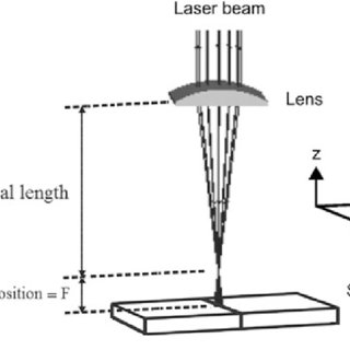 (PDF) Application of response surface methodology for weld