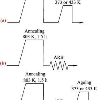 (PDF) Effects of ARB and ageing processes on mechanical