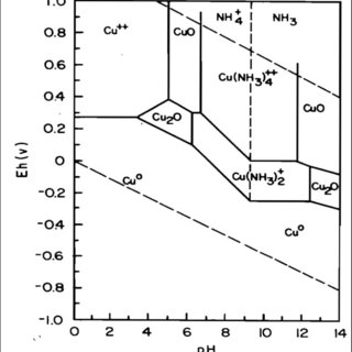 (PDF) Ammonia leaching in the copper industry: a review