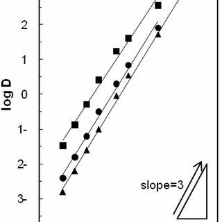 (PDF) Effect of Polyethylene Glycols Dissolved in Aqueous