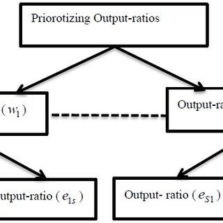 (PDF) Using data envelopment analysis and analytic