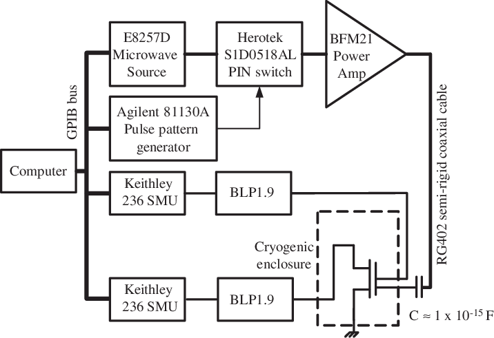 Schematic diagram of the measurement circuit. The