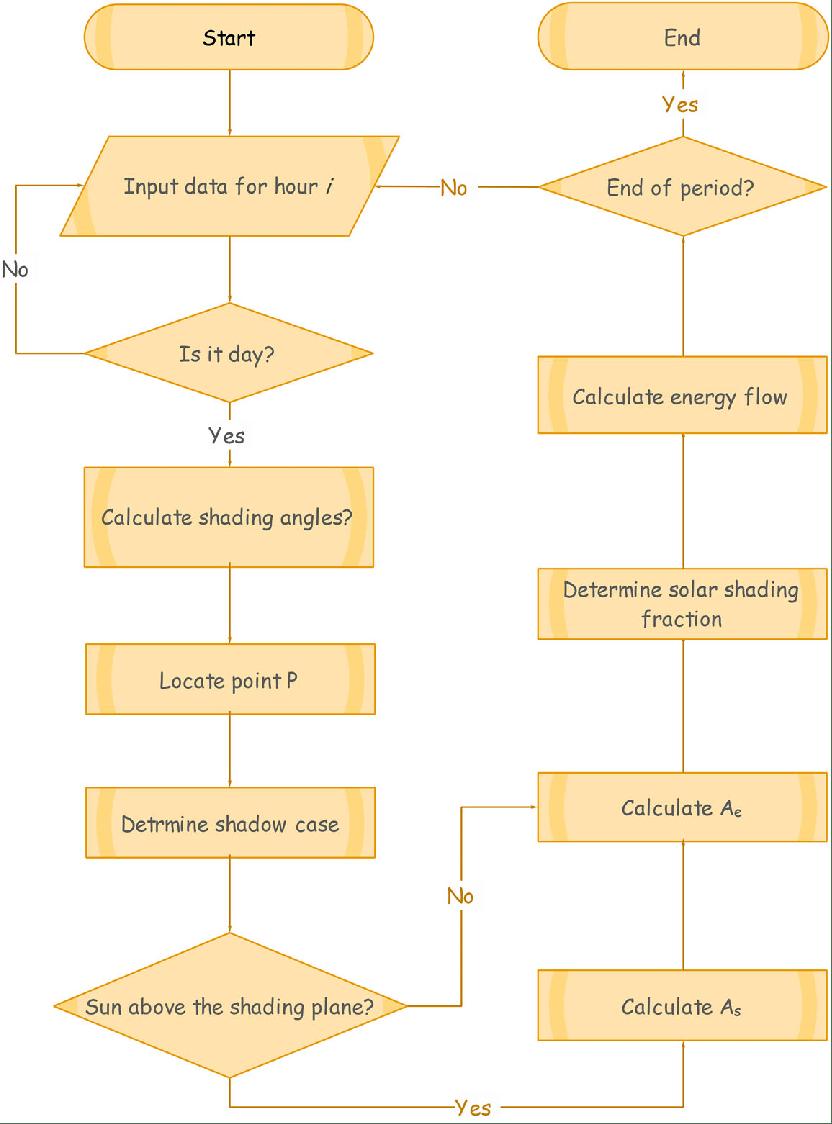 medium resolution of flowchart for determining the solar shading factor