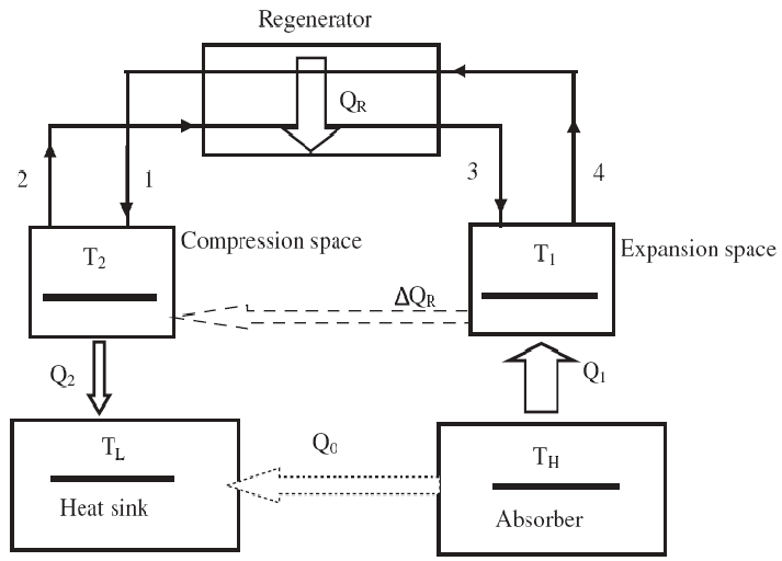Schematic diagram of the Stirling heat engine cycle
