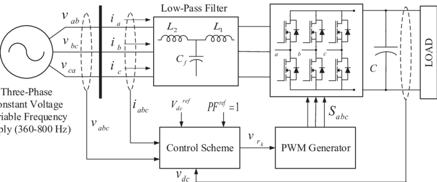 Block diagram of a general three-phase unity power factor