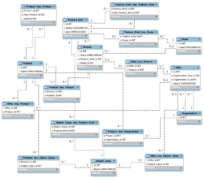 Relational Database Schema For The Product Specification