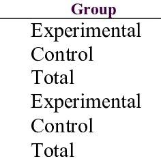 Schematic model of Reigeluth, Merrill, and Keller's