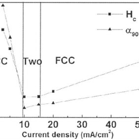 Ternary diagram showing compositions of Fe-Co-Ni films