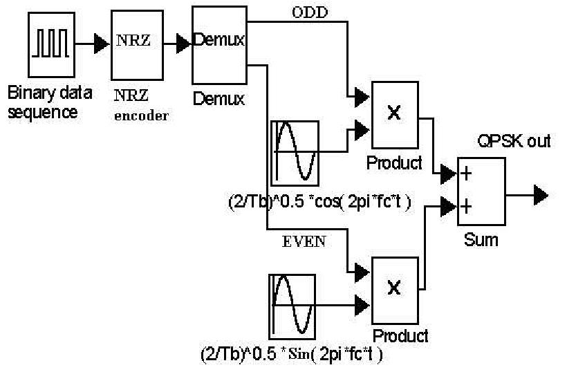 block diagram of qpsk modulator