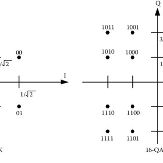 (PDF) RF Planning and Optimization for LTE Networks