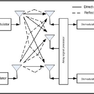 (PDF) MIMO antennas
