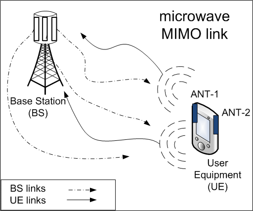1: A generic diagram showing a microwave MIMO