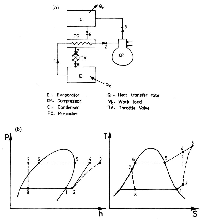 medium resolution of  a vapour compression cycle b actual compression cycle on the p