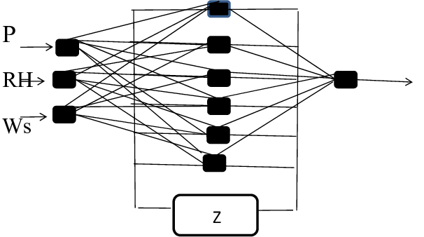 Typical Recurrent Network with unit memory in hidden layer