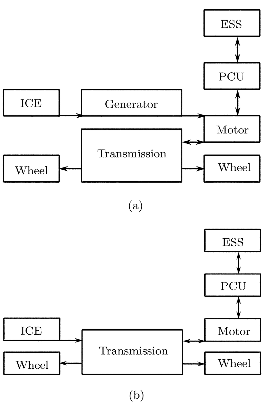 Block diagram of (a) series HEV configuration and (b