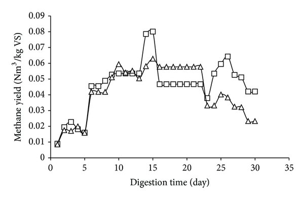 Block flow diagram of biogas production from treated