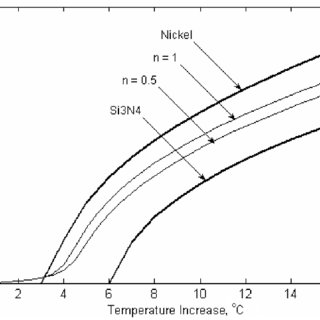 (PDF) Thermal Buckling and Nonlinear Flutter Behavior of