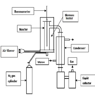 (PDF) Design and Construction of Fixed Bed Pyrolysis