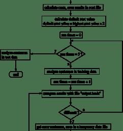figure3 flow of training process [ 850 x 1215 Pixel ]