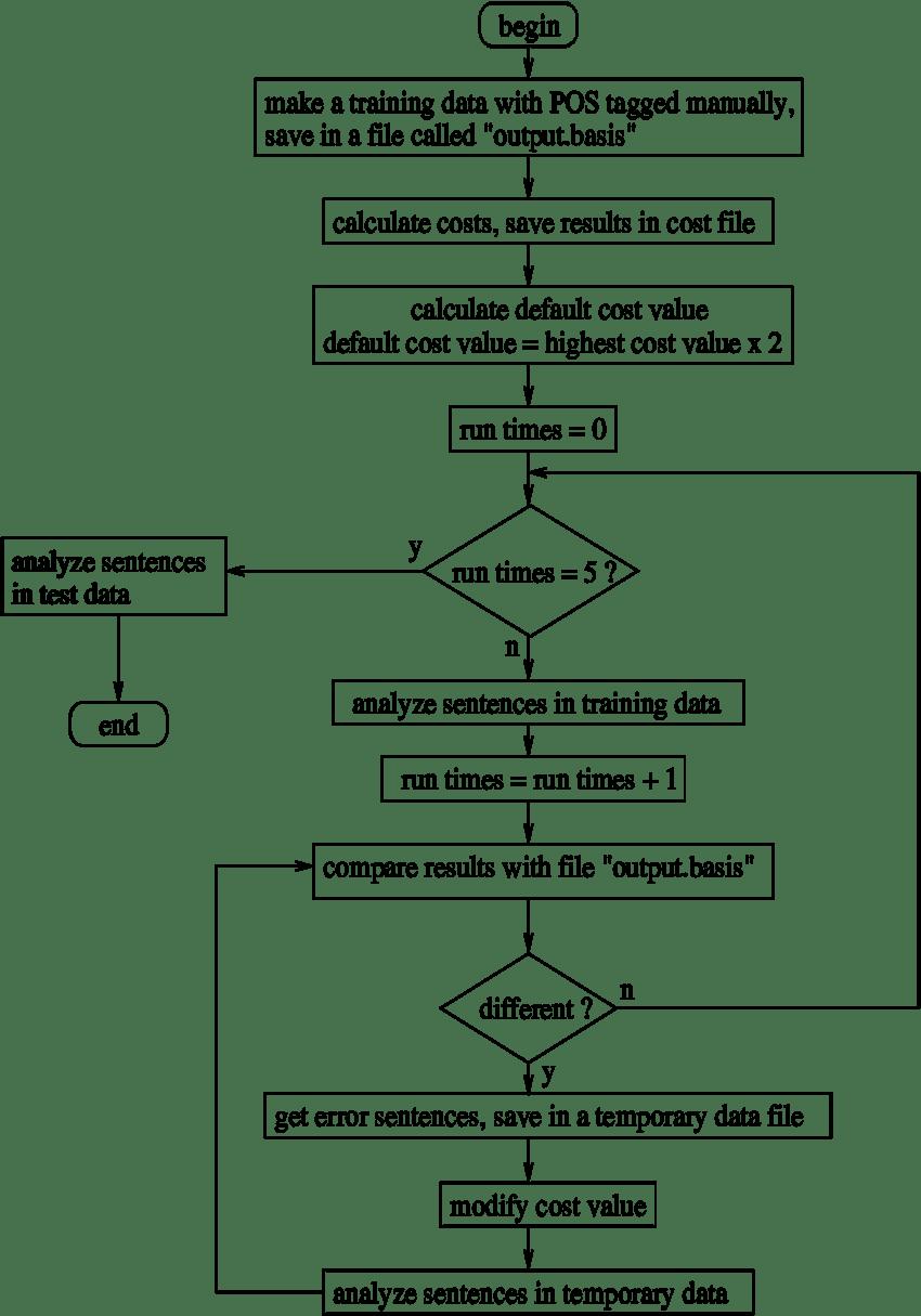medium resolution of figure3 flow of training process
