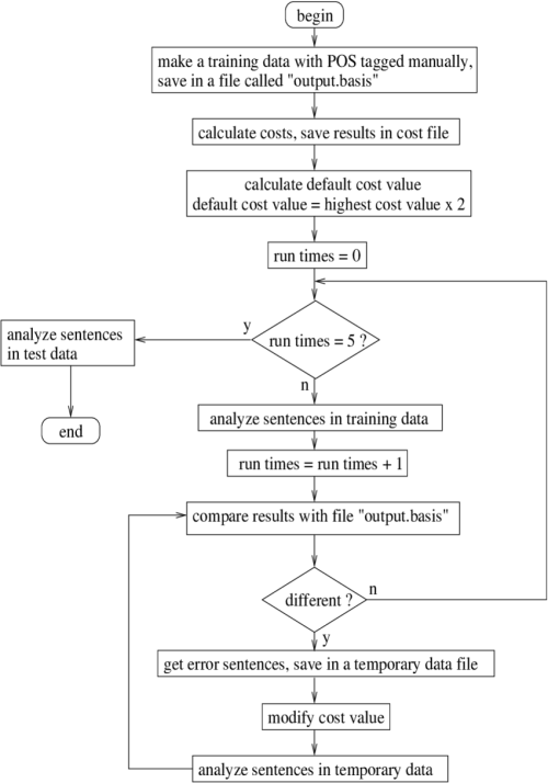 small resolution of figure3 flow of training process