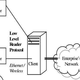 (PDF) Performance Evaluation of a Secure Low Level Reader