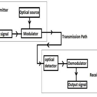 1: Block diagram of Optical fiber communication system [10