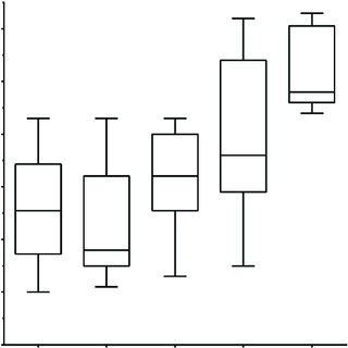 Box-and-whisker plots comparing proband ages at dissection