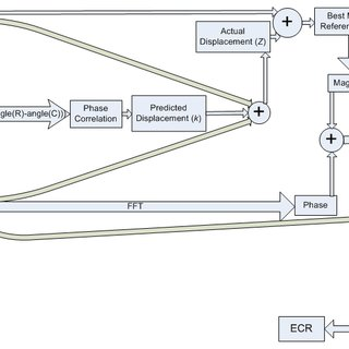 Flow chart of the proposed seizure prediction system