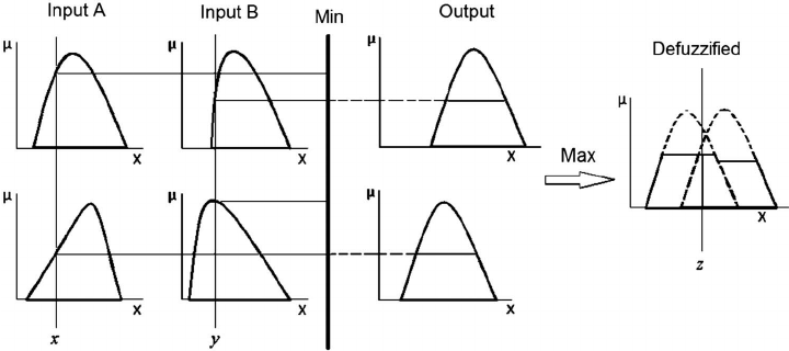 Example of the minimum