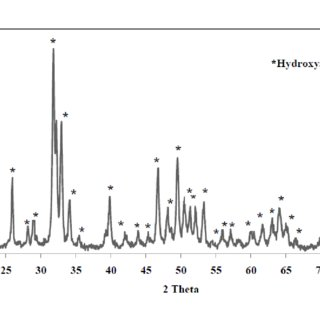 (PDF) Synthesis and Characterization of Sol-Gel Derived