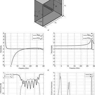 (PDF) Broadband Microstrip Antenna Using ENZ Metamaterials