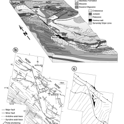 Fault Block Diagram Pillars Of Islam Geology Activity 5 Analysis And Structural At The Northern Tip Kazerun A Download Scientific