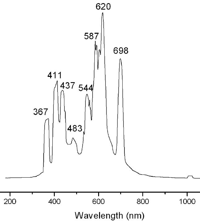 Emission wavelength spectrum of 250 W mercury lamp as a