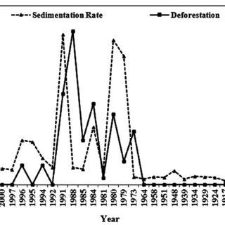 Fallout radionuclides concentration vs. depth at Core 5