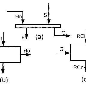 Energy balances: (a) control volume around a pressure