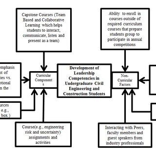 (PDF) CURRICULAR AND NON-CURRICULAR FACTORS IMPACTING