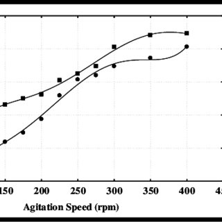 The mathematical expressions of adsorption isotherm models