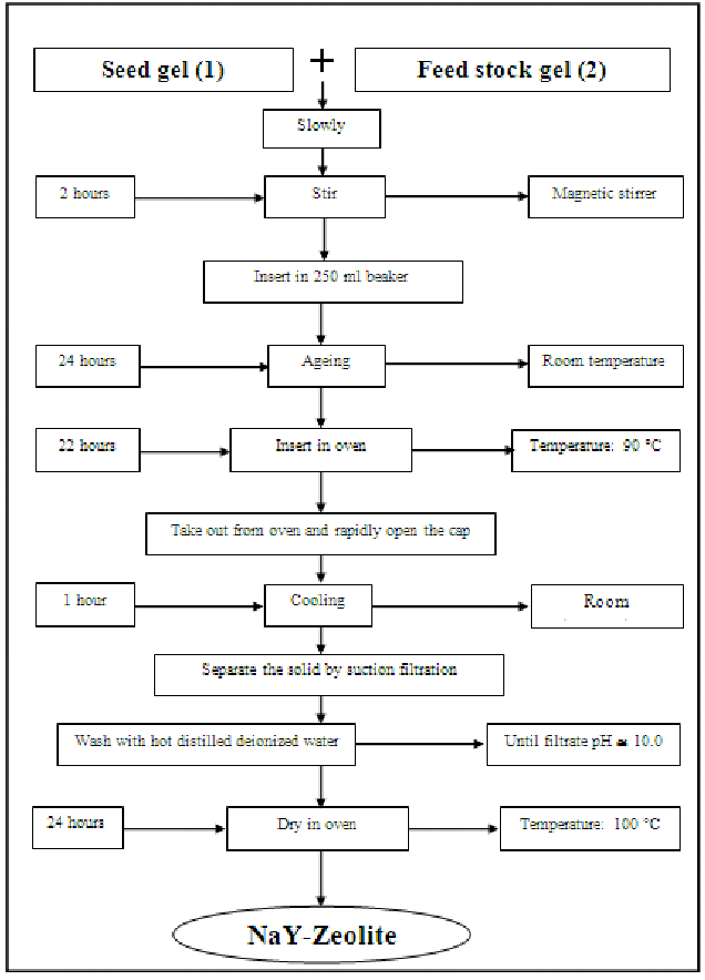 Flow Chart of the Synthesis of Type Y-Zeolite Catalyst