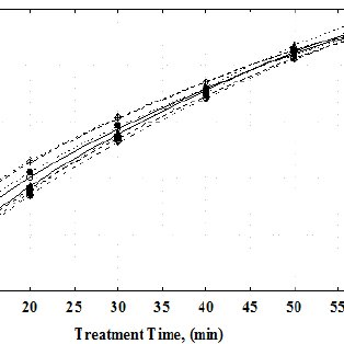 Effect of aqueous solution flow rate (F) on the percentage