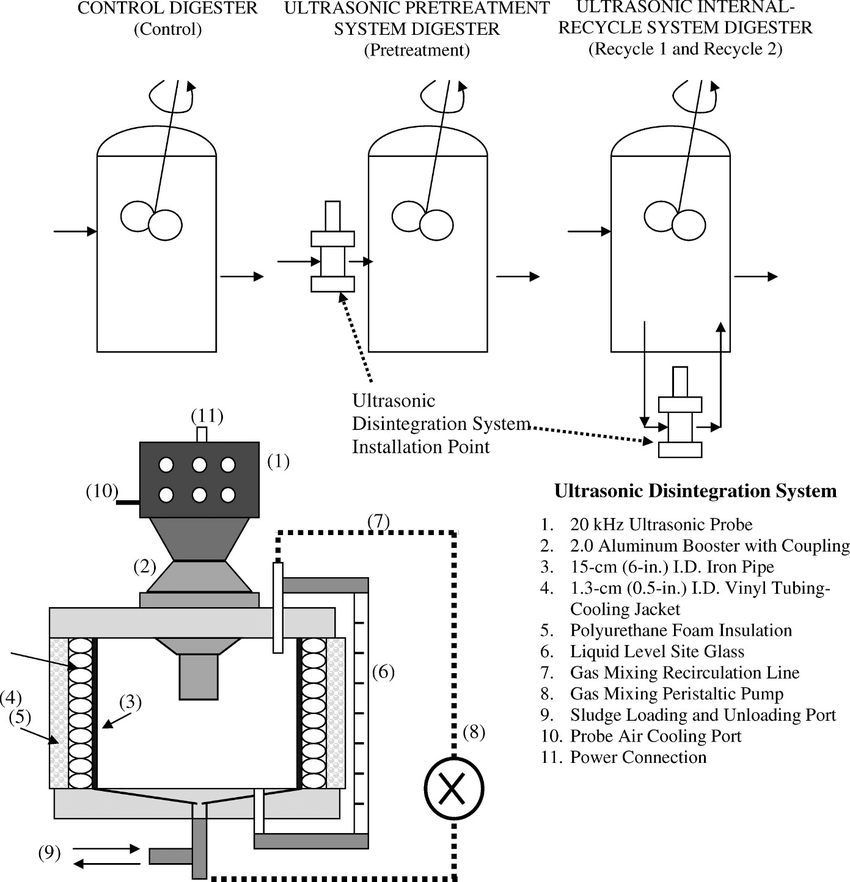 -Schematic of ultrasonic disintegration system and