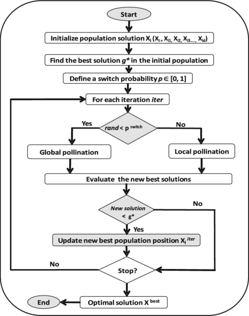 small resolution of flower pollination algorithm flowchart