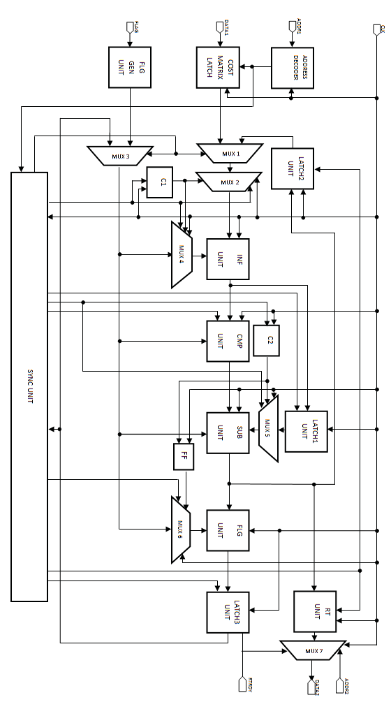 Block diagram of the PPSPS processor. Flag generation unit